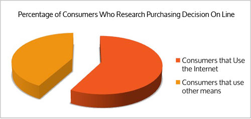 Percentage of Consumers Research Product and Services On Line