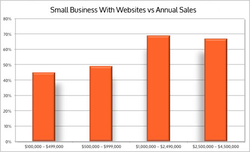 Small Business Websites vs Annual Sales